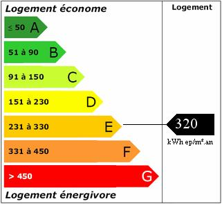 DPE - Energy efficiency classification