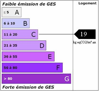 DPE - GES classification